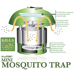 Patio Mosquito Trap  Model# MK02