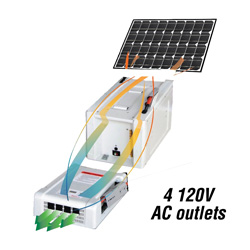 Solar Home & RV Kit - 1800 Watts  Model# 40400