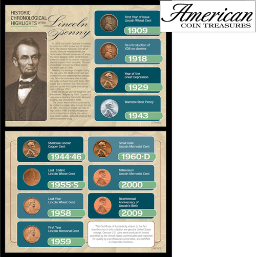 'Historic Chronological Highlights of the Lincoln Penny'